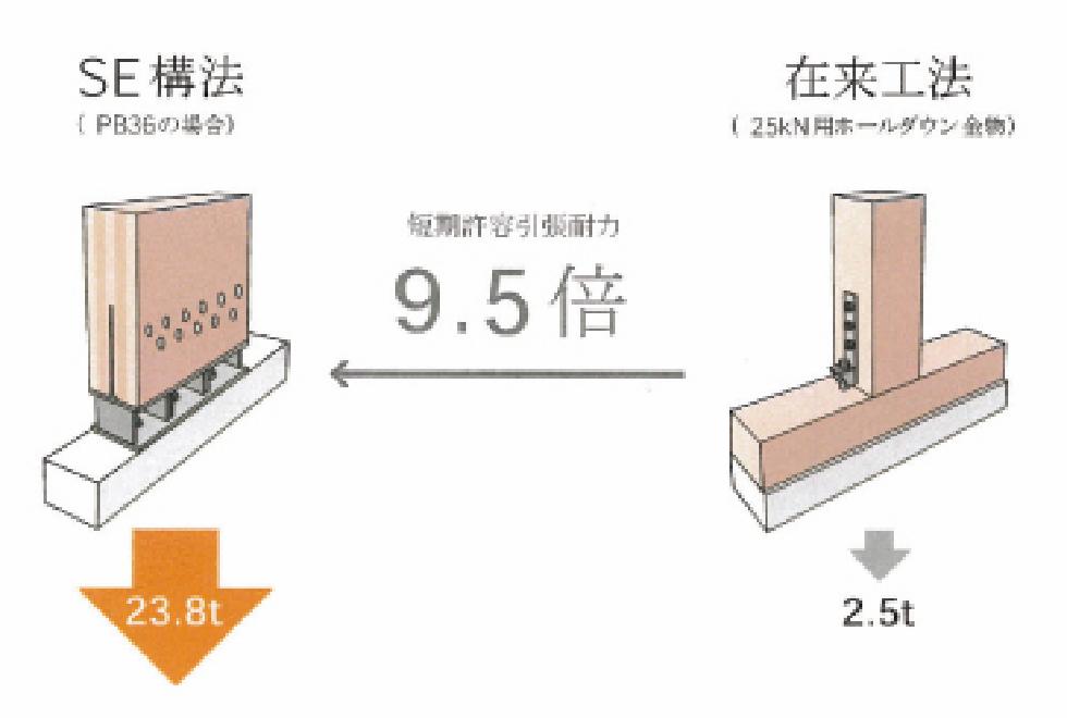 SE構法の特徴